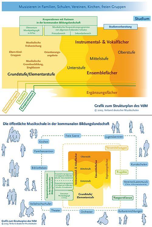Stufenplan zur musikalischen Ausbildung an öffentlichen Musikschulen des VdM (Verband Deutscher Musikschulen)